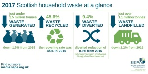 Official Statistics' Publication for Scotland - Household waste summary, Waste landfilled, Waste incinerated - January to December 2017